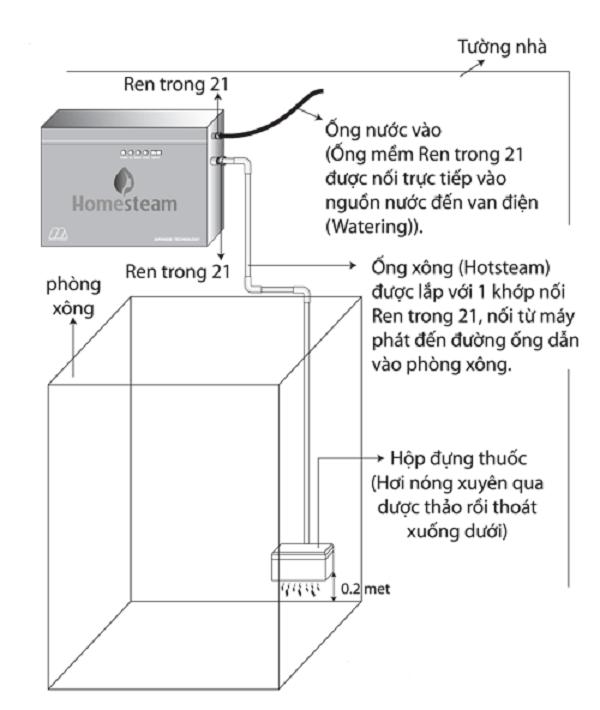 Cách lắp đặt máy xông hơi ướt